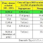 Opłaty śmieciowe w gminie Sułów i sąsiadów